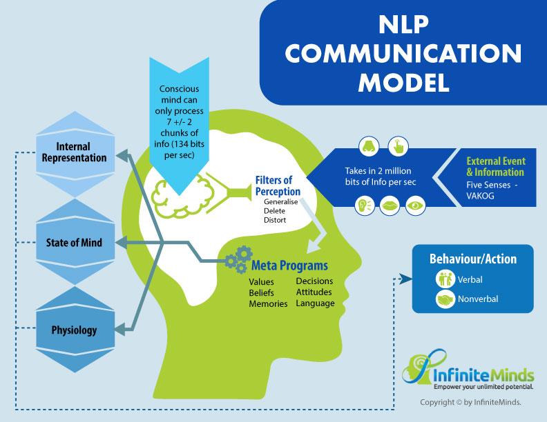 NLP Communication Model Infinite Minds